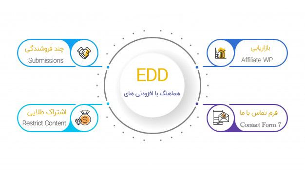 wp qaleb 12 - داشبورد مشتری EDD